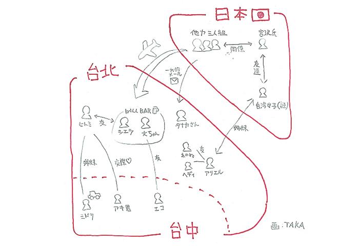 台湾旅行の相関図
